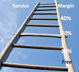 What is your customer engagement ladder?
